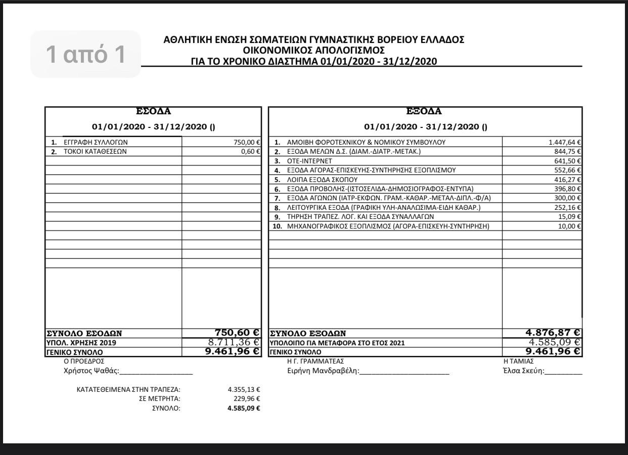 Έκθεση Εξελεγκτικής Επιτροπής – Οικονομικός απολογισμός 2020 – Προϋπολογισμός 2021